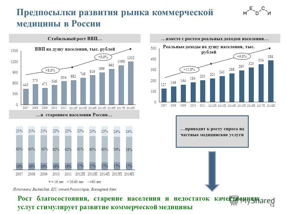 Стабильный рост ВВП……вместе с ростом реальных доходов населения… …и старением населения России… Источники: BusinesStat, EIU, отчет Росгосстрах, Всемирный банк …приводит к росту спроса на частные медицинские услуги Рост благосостояния, старение населе