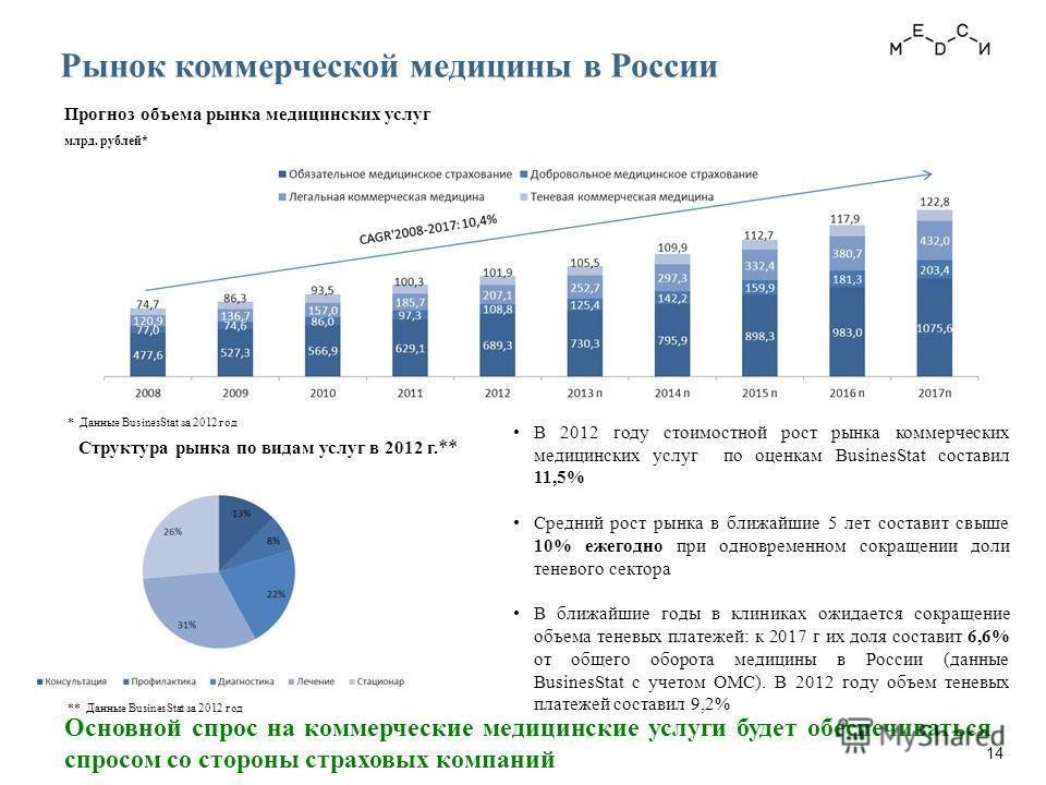 Основной спрос на коммерческие медицинские услуги будет обеспечиваться спросом со стороны страховых компаний Рынок коммерческой медицины в России Прогноз объема рынка медицинских услуг млрд. рублей* * Данные BusinesStat за 2012 год В 2012 году стоимо