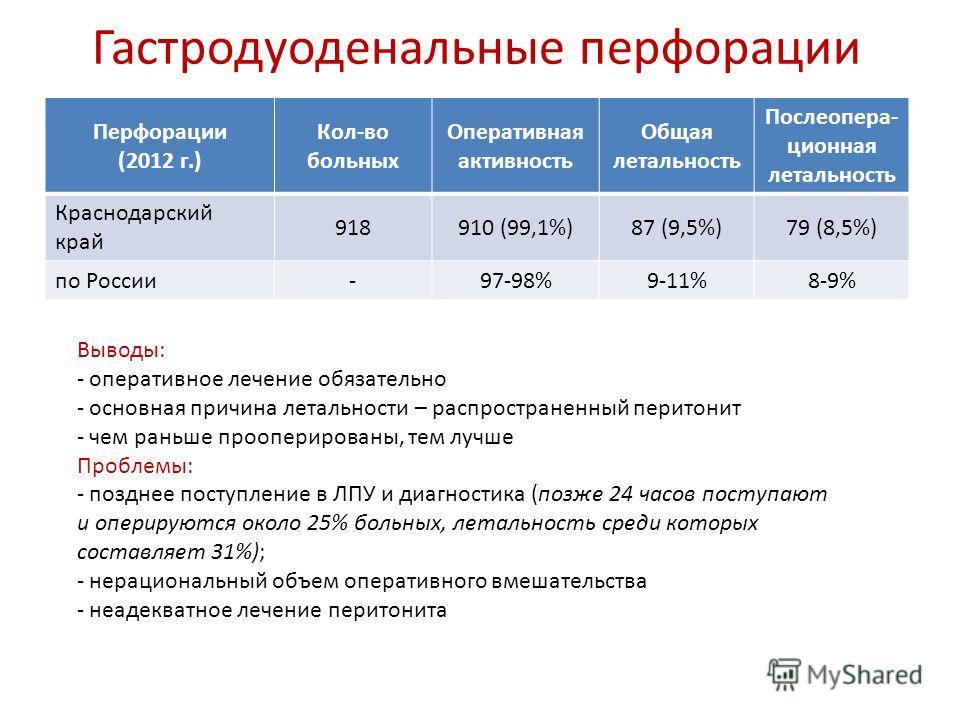 Гастродуоденальные перфорации Перфорации (2012 г.) Кол-во больных Оперативная активность Общая летальность Послеопера- ционная летальность Краснодарский край 918910 (99,1%)87 (9,5%)79 (8,5%) по России -97-98%9-11%8-9% Выводы: - оперативное лечение об