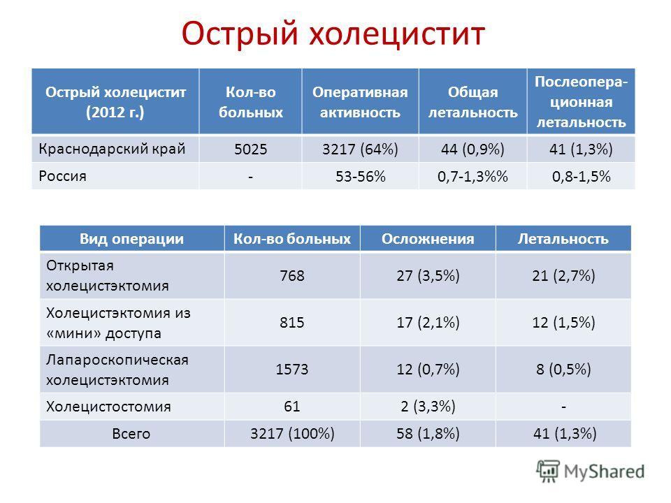 Острый холецистит Острый холецистит (2012 г.) Кол-во больных Оперативная активность Общая летальность Послеопера- ционная летальность Краснодарский край 50253217 (64%)44 (0,9%)41 (1,3%) Россия -53-56%0,7-1,3%0,8-1,5% Вид операцииКол-во больныхОсложне