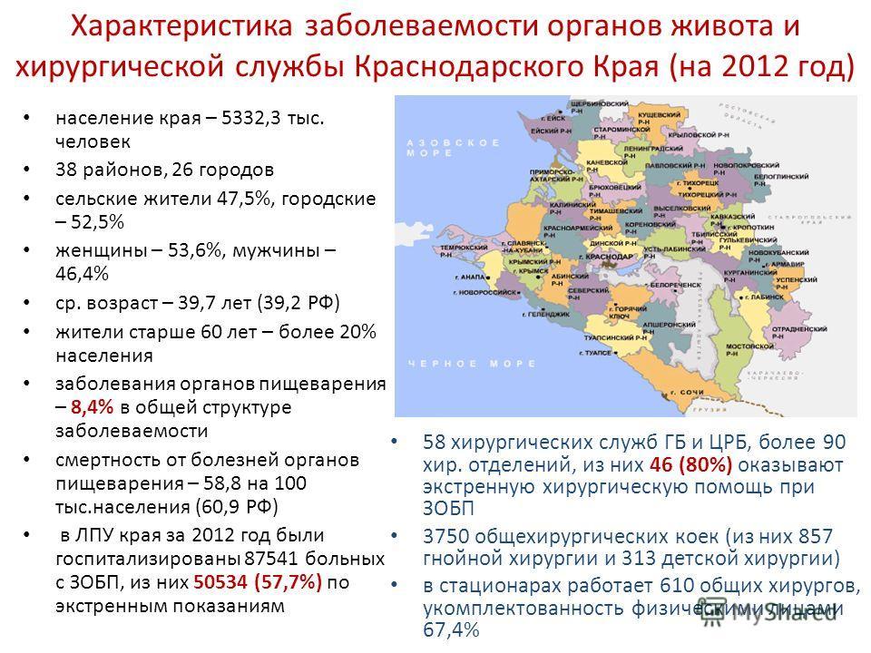Характеристика заболеваемости органов живота и хирургической службы Краснодарского Края (на 2012 год) население края – 5332,3 тыс. человек 38 районов, 26 городов сельские жители 47,5%, городские – 52,5% женщины – 53,6%, мужчины – 46,4% ср. возраст –
