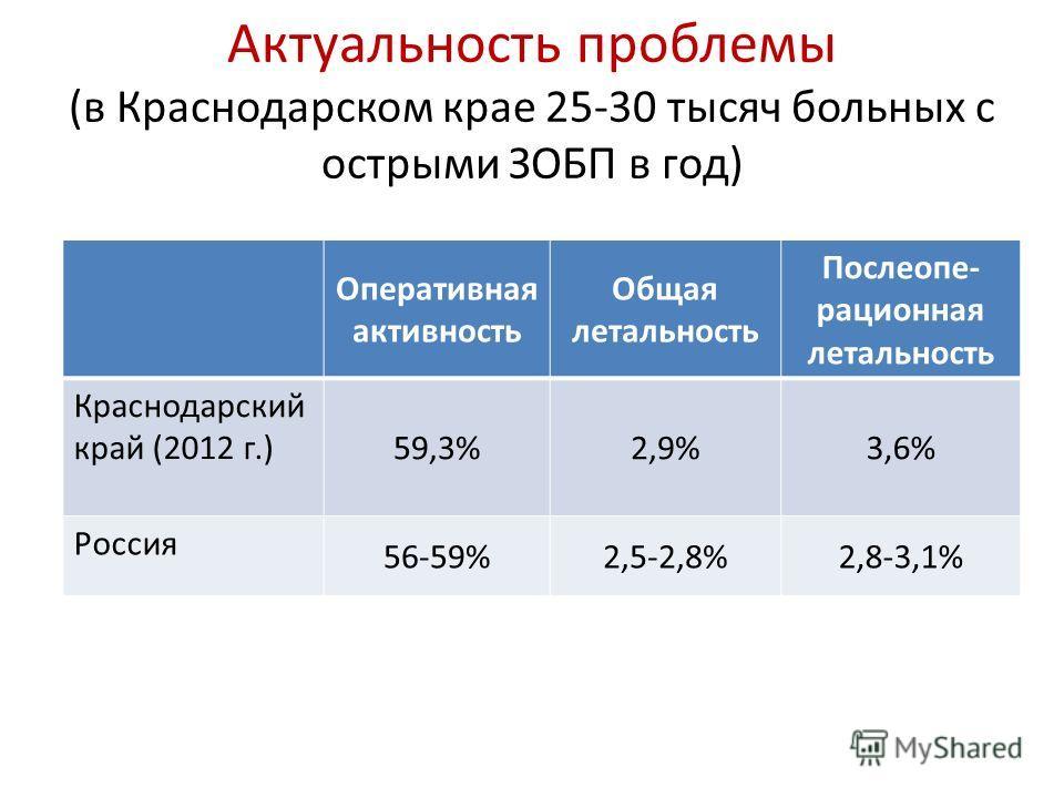 Актуальность проблемы (в Краснодарском крае 25-30 тысяч больных с острыми ЗОБП в год) Оперативная активность Общая летальность Послеопе- рационная летальность Краснодарский край (2012 г.) 59,3%2,9%3,6% Россия 56-59%2,5-2,8%2,8-3,1%