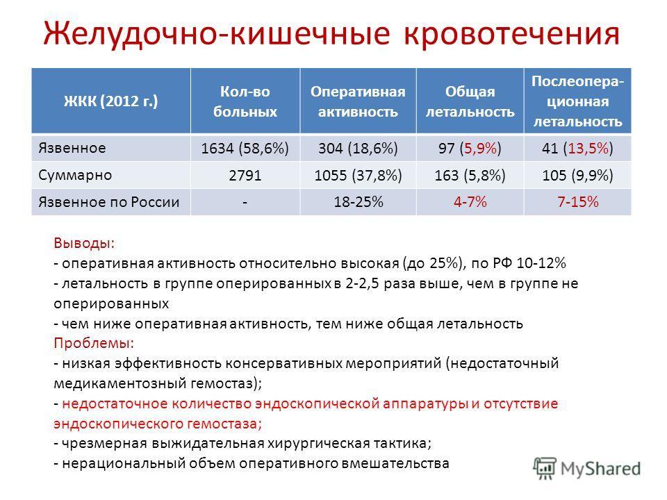 Желудочно-кишечные кровотечения ЖКК (2012 г.) Кол-во больных Оперативная активность Общая летальность Послеопера- ционная летальность Язвенное 1634 (58,6%)304 (18,6%)97 (5,9%)41 (13,5%) Суммарно 27911055 (37,8%)163 (5,8%)105 (9,9%) Язвенное по России
