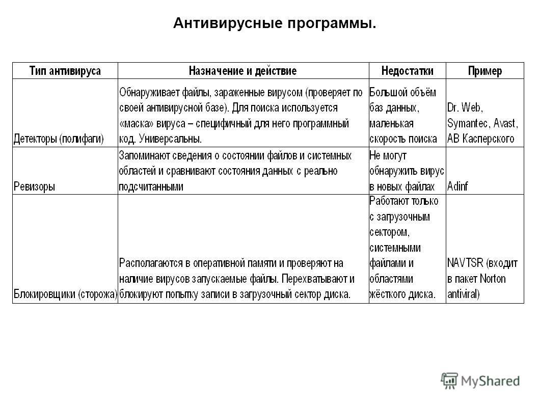 Антивирусные программы.