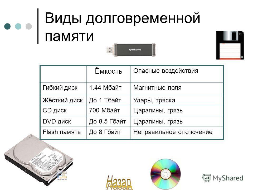 Виды долговременной памяти Ёмкость Опасные воздействия Гибкий диск1.44 МбайтМагнитные поля Жёсткий дискДо 1 ТбайтУдары, тряска СD диск700 МбайтЦарапины, грязь DVD дискДо 8.5 ГбайтЦарапины, грязь Flash памятьДо 8 ГбайтНеправильное отключение