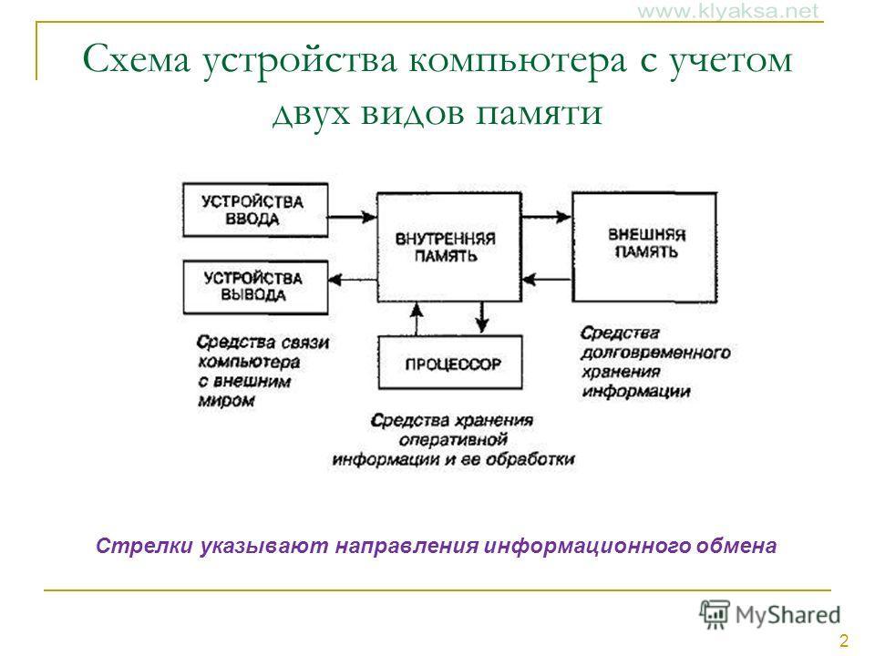 2 Схема устройства компьютера с учетом двух видов памяти Стрелки указывают направления информационного обмена