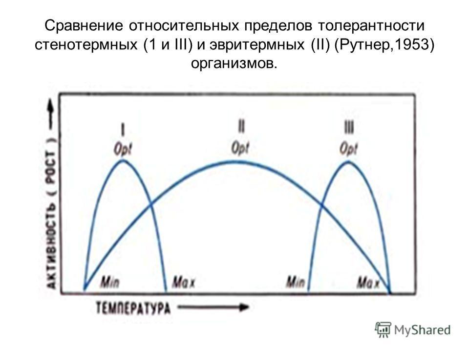 Сравнение относительных пределов толерантности стенотермных (1 и III) и эвритермных (II) (Рутнер,1953) организмов.