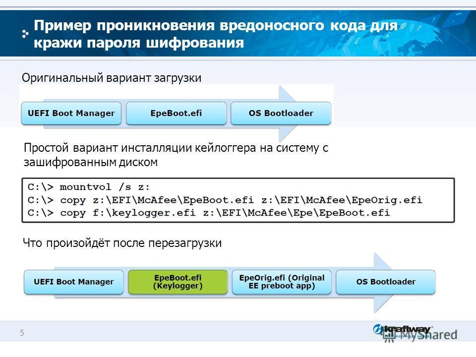 5 Пример проникновения вредоносного кода для кражи пароля шифрования Оригинальный вариант загрузки Простой вариант инсталляции кейлоггера на систему с зашифрованным диском Что произойдёт после перезагрузки