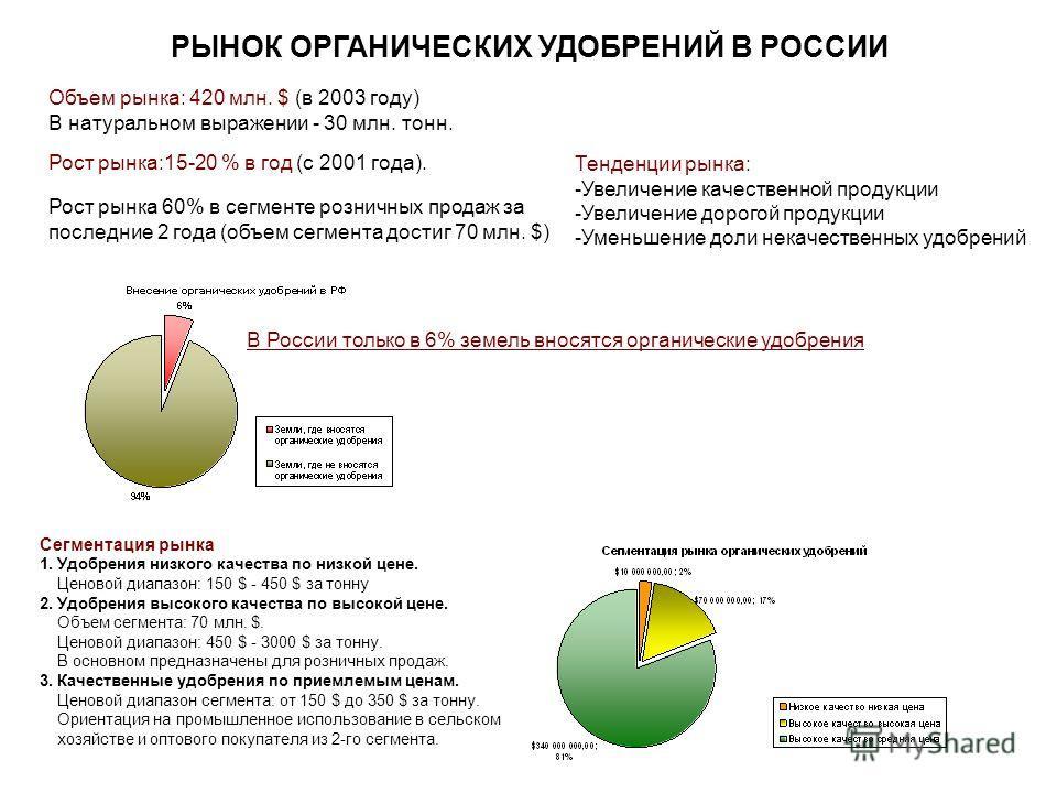 РЫНОК ОРГАНИЧЕСКИХ УДОБРЕНИЙ В РОССИИ Объем рынка: 420 млн. $ (в 2003 году) В натуральном выражении - 30 млн. тонн. Рост рынка 60% в сегменте розничных продаж за последние 2 года (объем сегмента достиг 70 млн. $) Рост рынка:15-20 % в год (с 2001 года