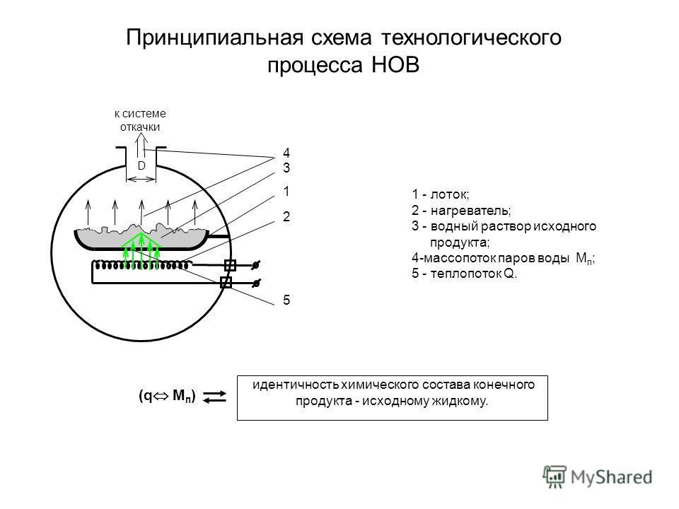 идентичность химического состава конечного продукта - исходному жидкому. (q M п ) 1 2 к системе откачки D 4 5 3 1 - лоток; 2 - нагреватель; 3 - водный раствор исходного продукта; 4-массопоток паров воды M п ; 5 - теплопоток Q. Принципиальная схема те