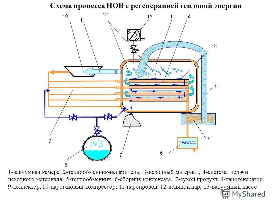 1 2 5 6 7 8 9 10 11 13 12 Схема процесса НОВ с регенерацией тепловой энергии 1-вакуумная камера, 2-теплообменник-испаритель, 3-исходный материал, 4-система подачи исходного материала, 5-теплообменник, 6-сборник конденсата, 7-сухой продукт, 8-парогене