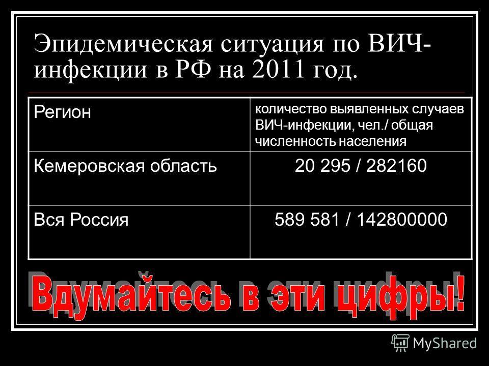 Эпидемическая ситуация по ВИЧ- инфекции в РФ на 2011 год. Регион количество выявленных случаев ВИЧ-инфекции, чел./ общая численность населения Кемеровская область20 295 / 282160 Вся Россия589 581 / 142800000