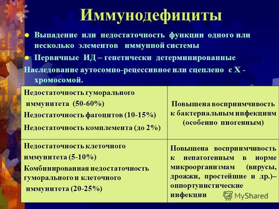 Иммунодефициты Выпадение или недостаточность функции одного или несколько элементов иммунной системы Первичные ИД – генетически детерминированные Наследование аутосомно-рецессивное или сцеплено с Х - хромосомой. Недостаточность гуморального иммунитет