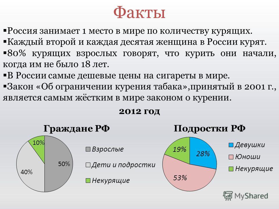 Факты 2012 год Граждане РФ Россия занимает 1 место в мире по количеству курящих. Каждый второй и каждая десятая женщина в России курят. 80% курящих взрослых говорят, что курить они начали, когда им не было 18 лет. В России самые дешевые цены на сигар
