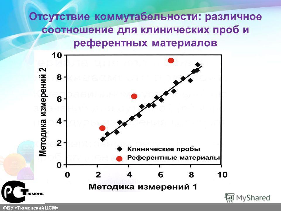 sigma-aldrich.com ФБУ «Тюменский ЦСМ» Отсутствие коммутабельности: различное соотношение для клинических проб и референтных материалов