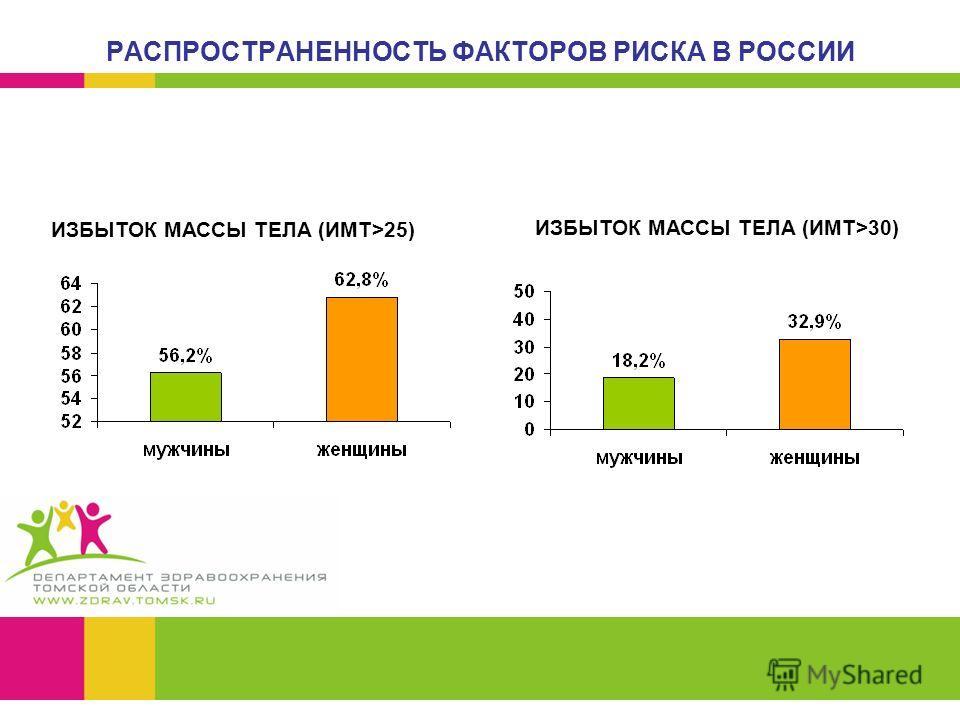 РАСПРОСТРАНЕННОСТЬ ФАКТОРОВ РИСКА В РОССИИ ИЗБЫТОК МАССЫ ТЕЛА (ИМТ>25) ИЗБЫТОК МАССЫ ТЕЛА (ИМТ>30)