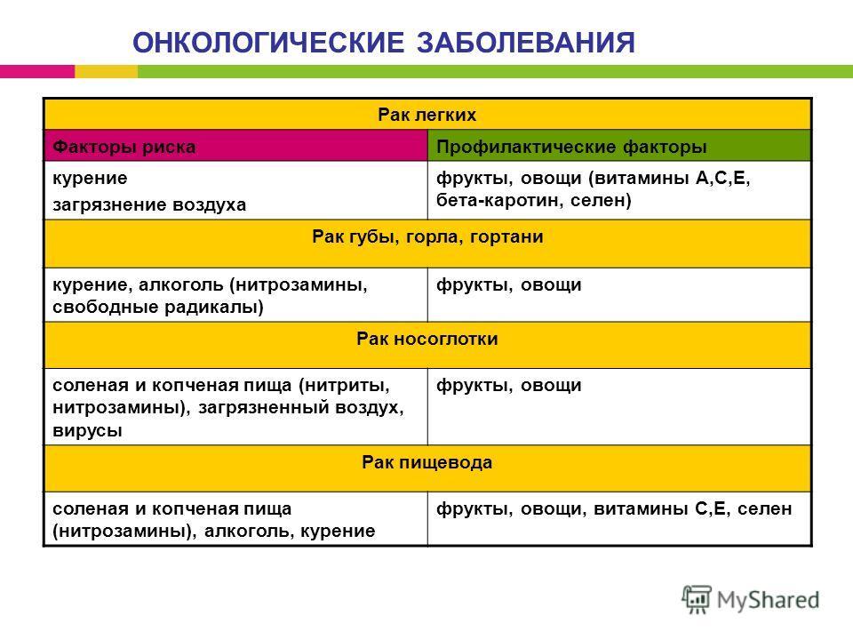 ОНКОЛОГИЧЕСКИЕ ЗАБОЛЕВАНИЯ Рак легких Факторы рискаПрофилактические факторы курение загрязнение воздуха фрукты, овощи (витамины А,С,Е, бета-каротин, селен) Рак губы, горла, гортани курение, алкоголь (нитрозамины, свободные радикалы) фрукты, овощи Рак