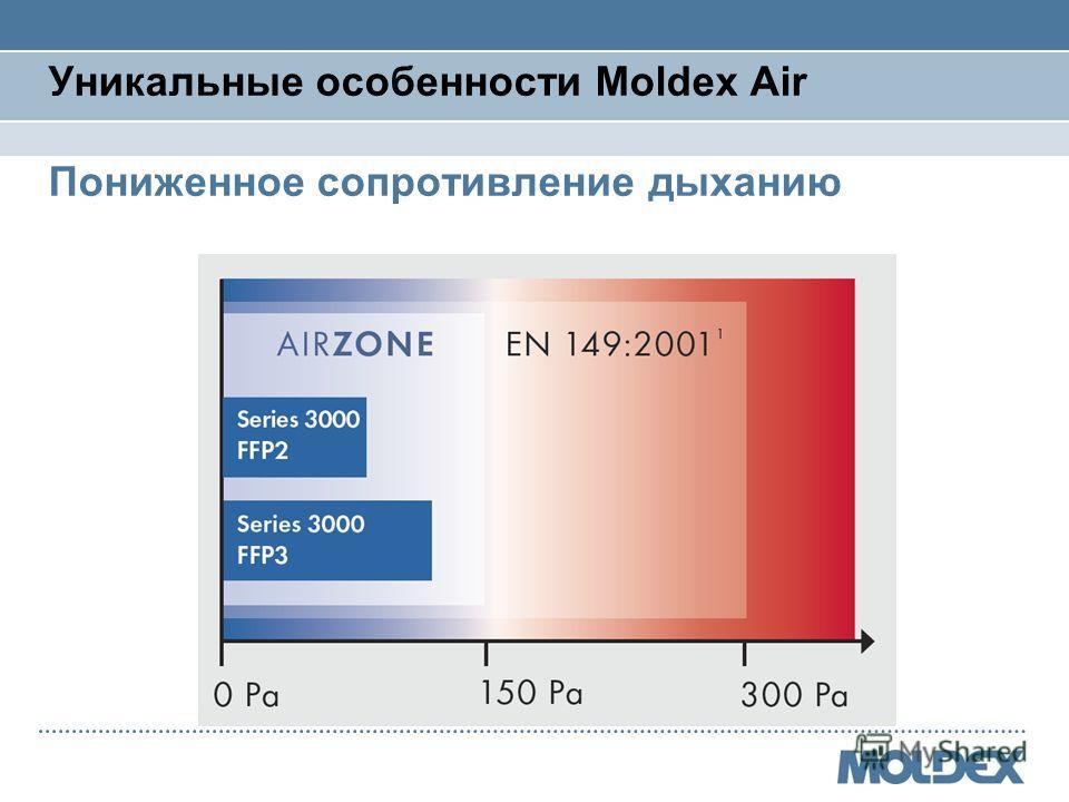 Уникальные особенности Moldex Air Пониженное сопротивление дыханию