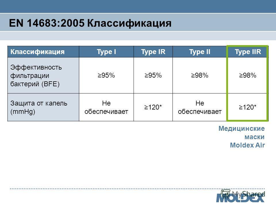 EN 14683:2005 Классификация КлассификацияType IType IRType IIType IIR Эффективность фильтрации бактерий (BFE) 95% 98% Защита от капель (mmHg) Не обеспечивает 120* Не обеспечивает 120* Медицинские маски Moldex Air