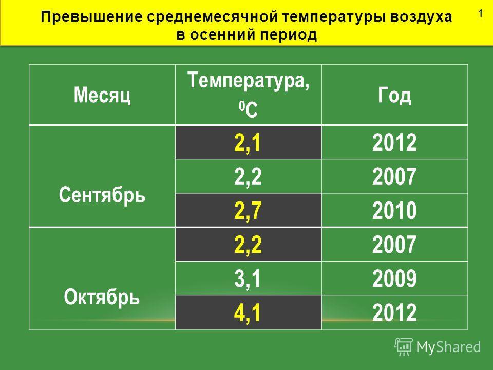 Превышение среднемесячной температуры воздуха в осенний период Месяц Температура, 0 С Год Сентябрь 2,12012 2,22007 2,72010 Октябрь 2,22007 3,12009 4,12012 1