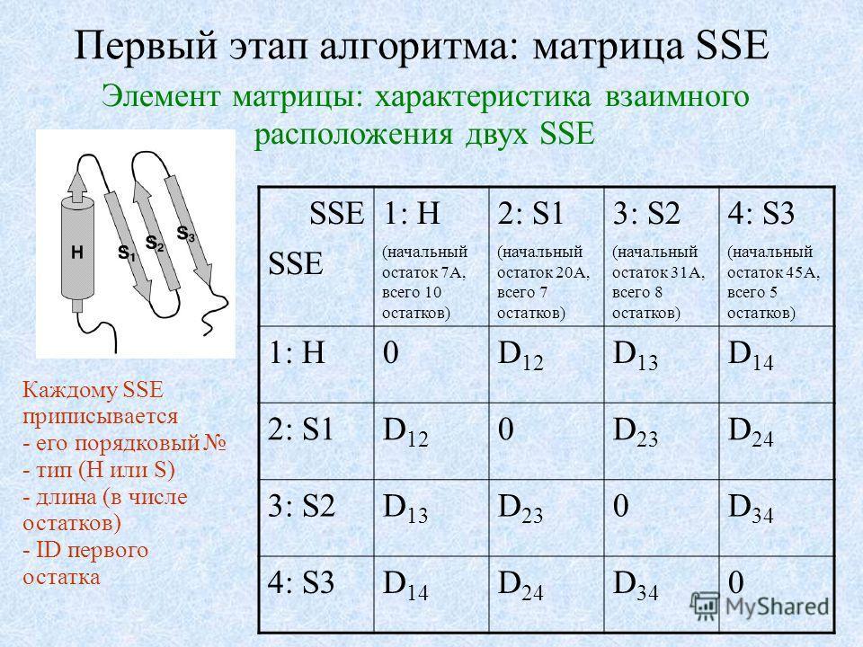 Первый этап алгоритма: матрица SSE SSE 1: H (начальный остаток 7A, всего 10 остатков) 2: S1 (начальный остаток 20A, всего 7 остатков) 3: S2 (начальный остаток 31A, всего 8 остатков) 4: S3 (начальный остаток 45A, всего 5 остатков) 1: H0D 12 D 13 D 14