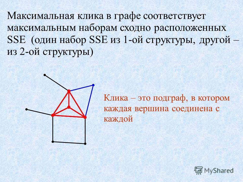 Максимальная клика в графе соответствует максимальным наборам сходно расположенных SSE (один набор SSE из 1-ой структуры, другой – из 2-ой структуры) Клика – это подграф, в котором каждая вершина соединена с каждой