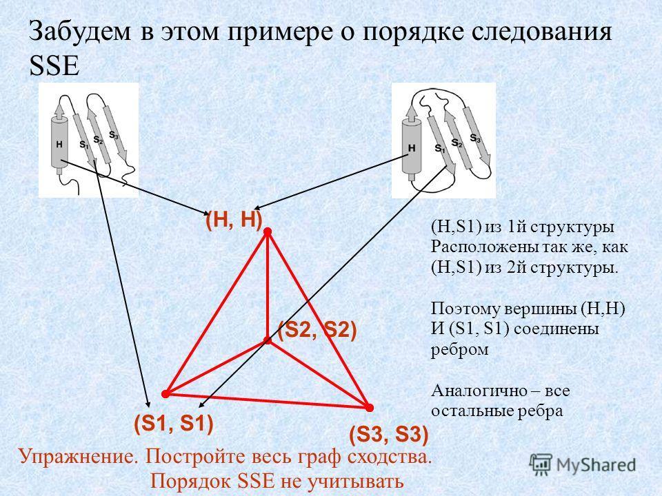 Забудем в этом примере о порядке следования SSE (H, H)(S1, S1) (S2, S2) (S3, S3) (H,S1) из 1й структуры Расположены так же, как (H,S1) из 2й структуры. Поэтому вершины (H,H) И (S1, S1) соединены ребром Аналогично – все остальные ребра Упражнение. Пос