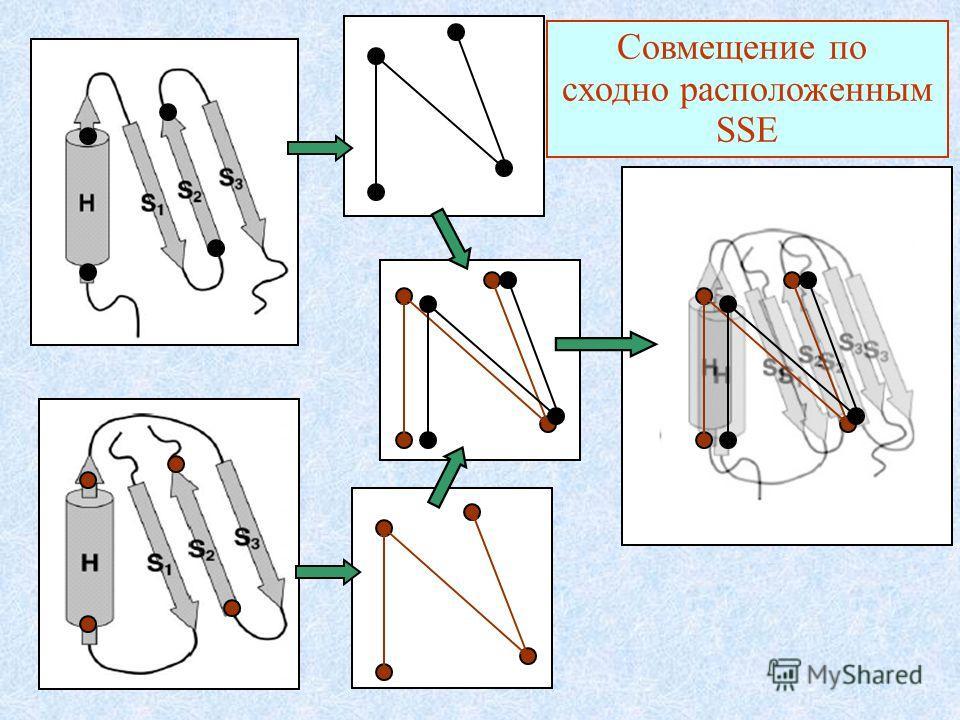 Совмещение по сходно расположенным SSE