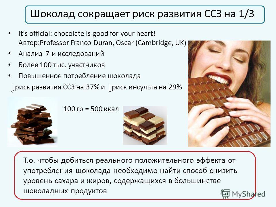 Шоколад сокращает риск развития ССЗ на 1/3 It's official: chocolate is good for your heart! Автор:Professor Franco Duran, Oscar (Cambridge, UK) Анализ 7-и исследований Более 100 тыс. участников Повышенное потребление шоколада риск развития ССЗ на 37%