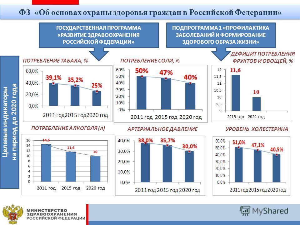 ПОТРЕБЛЕНИЕ ТАБАКА, %ПОТРЕБЛЕНИЕ СОЛИ, % ДЕФИЦИТ ПОТРЕБЛЕНИЯ ФРУКТОВ И ОВОЩЕЙ, % АРТЕРИАЛЬНОЕ ДАВЛЕНИЕУРОВЕНЬ ХОЛЕСТЕРИНА ГОСУДАРСТВЕННАЯ ПРОГРАММА «РАЗВИТИЕ ЗДРАВООХРАНЕНИЯ РОССИЙСКОЙ ФЕДЕРАЦИИ» ПОДПРОГРАММА 1 «ПРОФИЛАКТИКА ЗАБОЛЕВАНИЙ И ФОРМИРОВАНИ