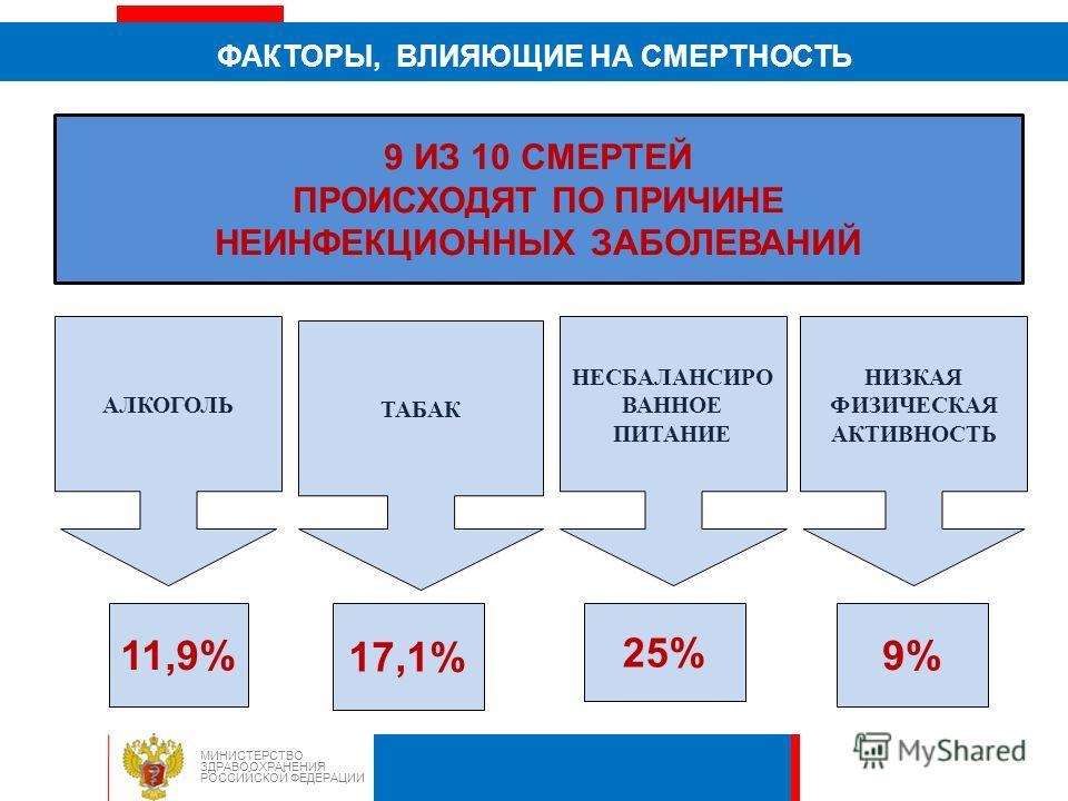 ФАКТОРЫ, ВЛИЯЮЩИЕ НА СМЕРТНОСТЬ МИНИСТЕРСТВО ЗДРАВООХРАНЕНИЯ РОССИЙСКОЙ ФЕДЕРАЦИИ 9 ИЗ 10 СМЕРТЕЙ ПРОИСХОДЯТ ПО ПРИЧИНЕ НЕИНФЕКЦИОННЫХ ЗАБОЛЕВАНИЙ 11,9% 17,1% 25% 9% АЛКОГОЛЬ ТАБАК НИЗКАЯ ФИЗИЧЕСКАЯ АКТИВНОСТЬ НЕСБАЛАНСИРО ВАННОЕ ПИТАНИЕ