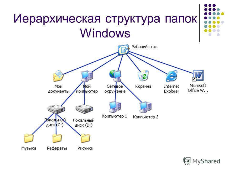 Иерархическая структура папок Windows