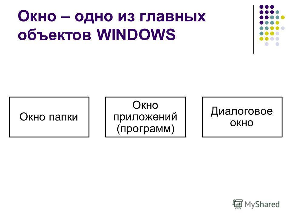 Окно – одно из главных объектов WINDOWS Окно папки Окно приложений (программ) Диалоговое окно