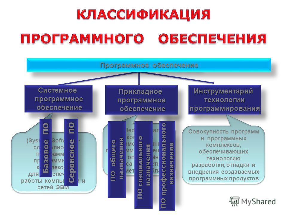 Программное обеспечение Системное программное программное обеспечение обеспечениеСистемное программное программное обеспечение обеспечениеПрикладноепрограммное Прикладноепрограммное ИнструментарийтехнологиипрограммированияИнструментарийтехнологиипрог