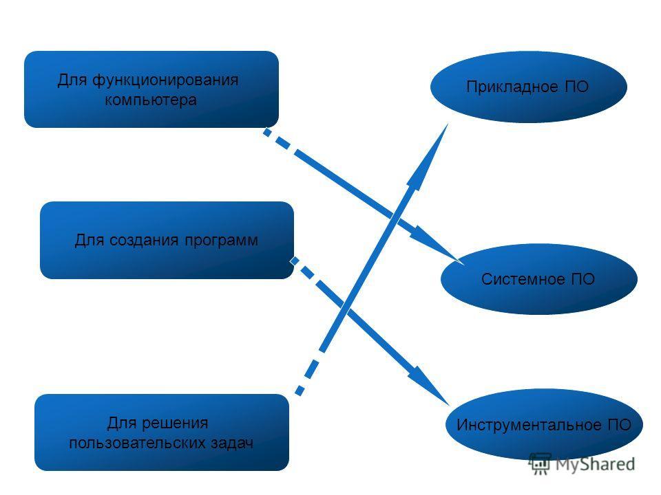 Для функционирования компьютера Для создания программ Для решения пользовательских задач Прикладное ПО Системное ПО Инструментальное ПО