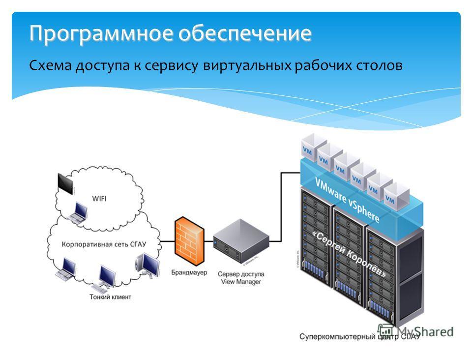 Программное обеспечение Схема доступа к сервису виртуальных рабочих столов
