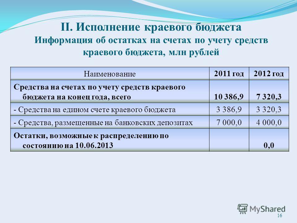 II. Исполнение краевого бюджета Информация об остатках на счетах по учету средств краевого бюджета, млн рублей Наименование2011 год2012 год Средства на счетах по учету средств краевого бюджета на конец года, всего10 386,97 320,3 - Средства на едином