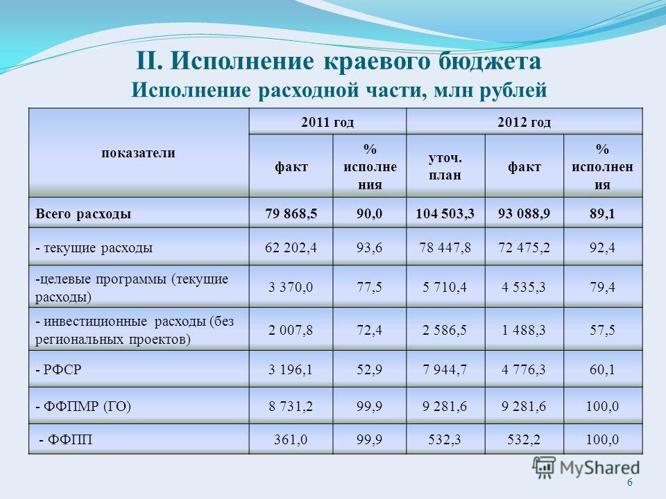 II. Исполнение краевого бюджета Исполнение расходной части, млн рублей показатели 2011 год2012 год факт % исполне ния уточ. план факт % исполнен ия Всего расходы79 868,590,0104 503,393 088,989,1 - текущие расходы62 202,493,678 447,872 475,292,4 -целе