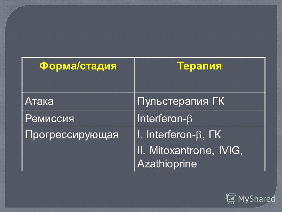 Форма/стадияТерапия АтакаПульстерапия ГК Ремиссия Interferon- Прогрессирующая I. Interferon- ГК II. Mitoxantrone, IVIG, Azathioprine