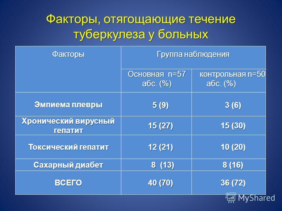 Факторы, отягощающие течение туберкулеза у больных Факторы Группа наблюдения Основная n=57 абс. (%) контрольная n=50 контрольная n=50 абс. (%) абс. (%) Эмпиема плевры 5 (9) 3 (6) Хронический вирусный гепатит 15 (27) 15 (30) Токсический гепатит 12 (21