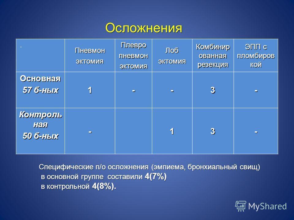 Осложнения ПневмонэктомияПлевропневмонэктомияЛобэктомия Комбинир ованная резекция ЭПП с пломбиров кой Основная 57 б-ных 1--3- Контроль ная 50 б-ных -13-. Специфические п/о осложнения (эмпиема, бронхиальный свищ) в основной группе составили 4(7%) в ос