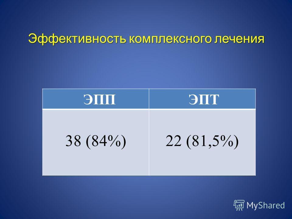 Эффективность комплексного лечения ЭПП ЭПТ 38 (84%)22 (81,5%)