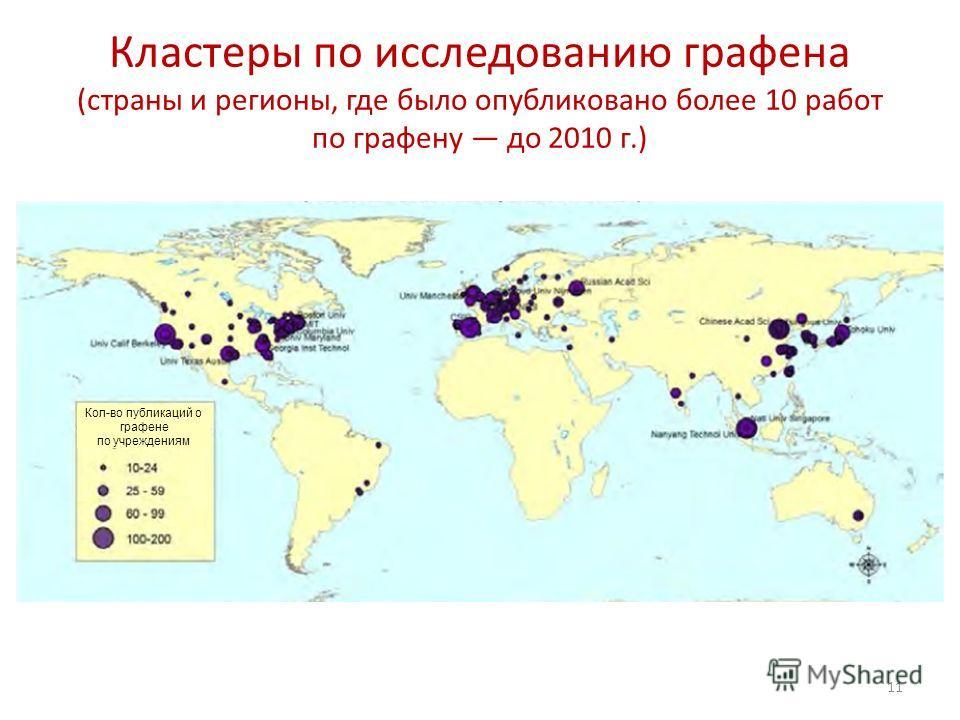 Кластеры по исследованию графена (страны и регионы, где было опубликовано более 10 работ по графену до 2010 г.) 11 Кол-во публикаций о графене по учреждениям