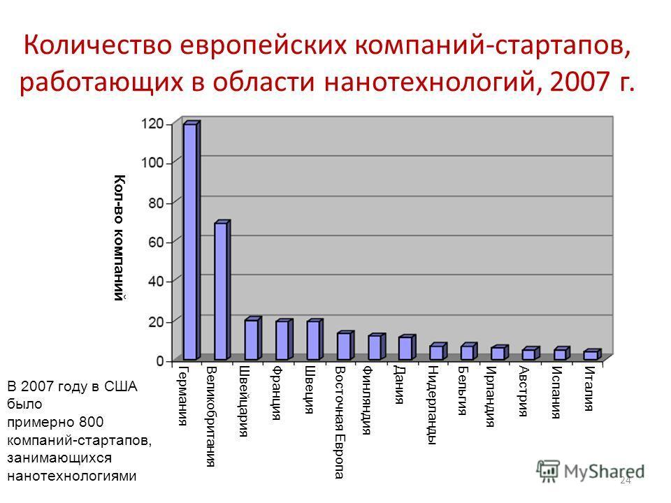 Количество европейских компаний-стартапов, работающих в области нанотехнологий, 2007 г. 24 В 2007 году в США было примерно 800 компаний-стартапов, занимающихся нанотехнологиями Италия Испания Австрия Ирландия Бельгия Нидерланды Дания Финляндия Восточ