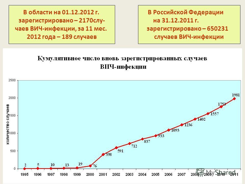 В области на 01.12.2012 г. зарегистрировано – 2170слу- чаев ВИЧ-инфекции, за 11 мес. 2012 года – 189 случаев В Российской Федерации на 31.12.2011 г. зарегистрировано – 650231 случаев ВИЧ-инфекции