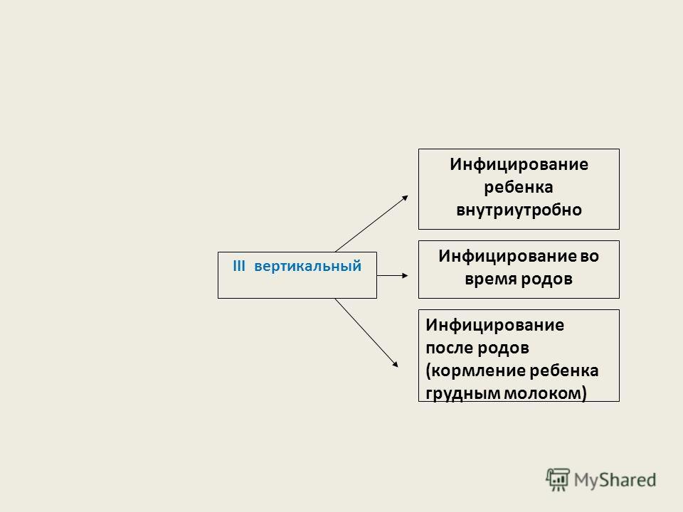 III вертикальный Инфицирование ребенка внутриутробно Инфицирование во время родов Инфицирование после родов (кормление ребенка грудным молоком)