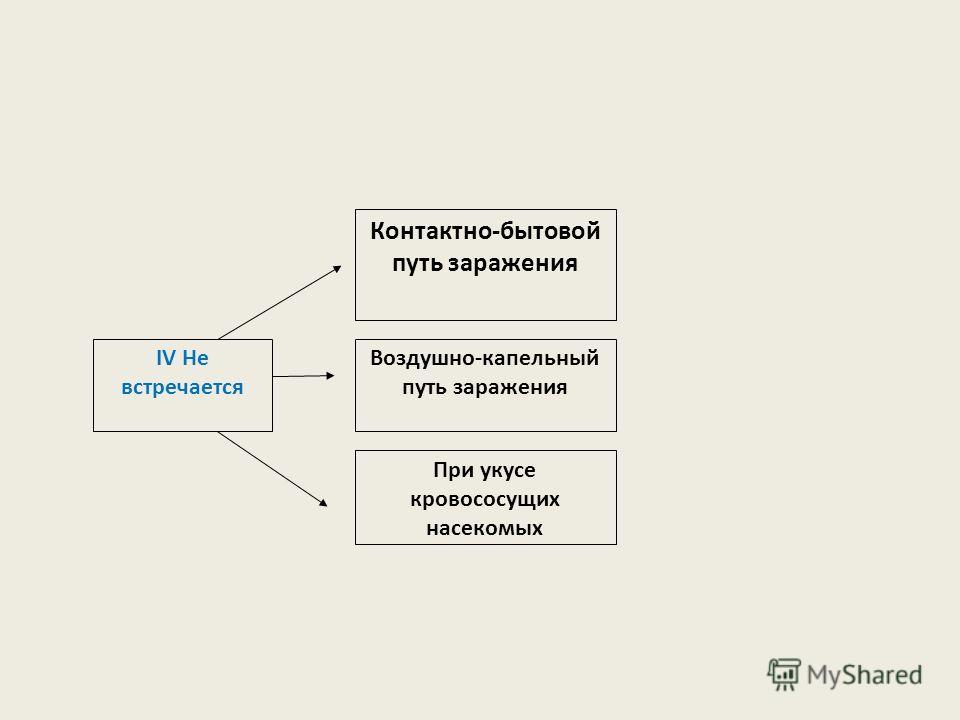 III вертикальный Инфицирование ребенка внутриутробно Инфицирование во время родов Инфицирование после родов (кормление ребенка грудным молоком) IV Не встречается Контактно-бытовой путь заражения Воздушно-капельный путь заражения При укусе кровососущи