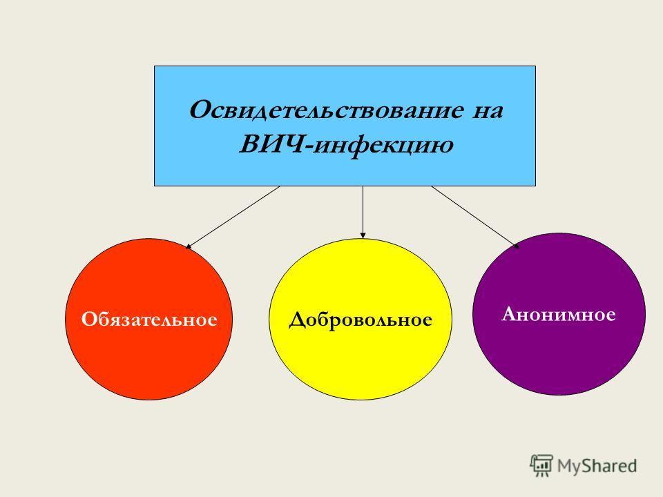 Освидетельствование на ВИЧ-инфекцию ОбязательноеДобровольное Анонимное