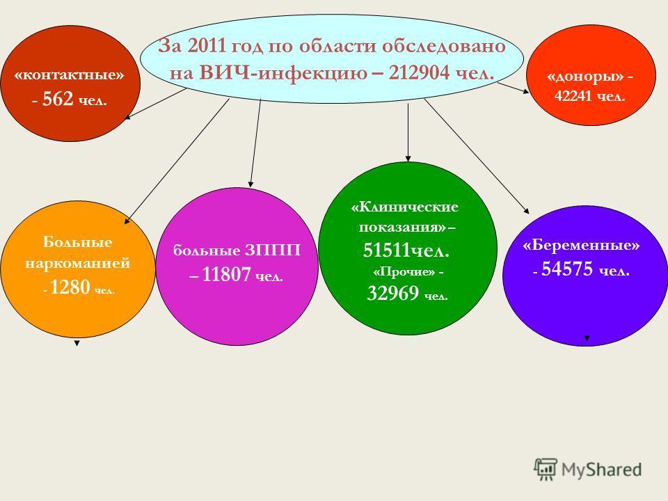 За 2011 год по области обследовано на ВИЧ-инфекцию – 212904 чел. «доноры» - 42241 чел. Больные наркоманией - 1280 чел. больные ЗППП – 11807 чел. «Клинические показания» – 51511чел. «Прочие» - 32969 чел. «Беременные» - 54575 чел. «контактные» - 562 че
