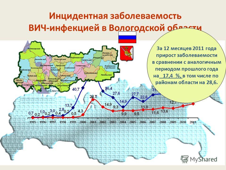 Инцидентная заболеваемость ВИЧ-инфекцией в Вологодской области За 12 месяцев 2011 года прирост заболеваемости в сравнении с аналогичным периодом прошлого года на 17,4 %, в том числе по районам области на 28,6.
